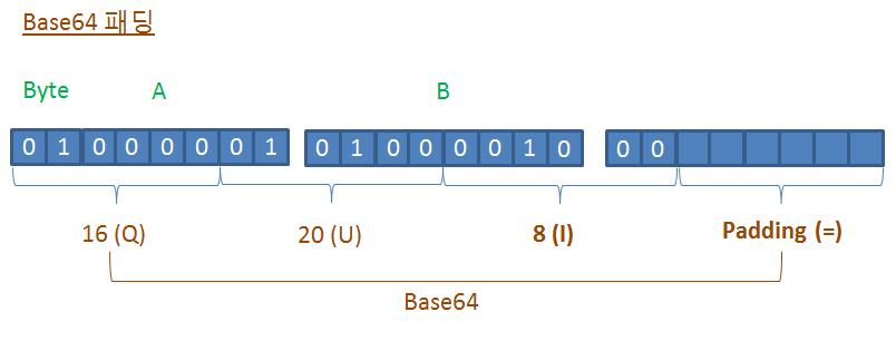 Base64 패딩 과정