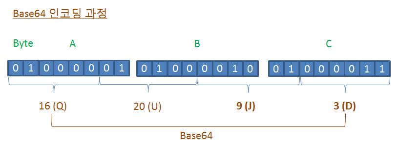 Base64 인코딩 과정